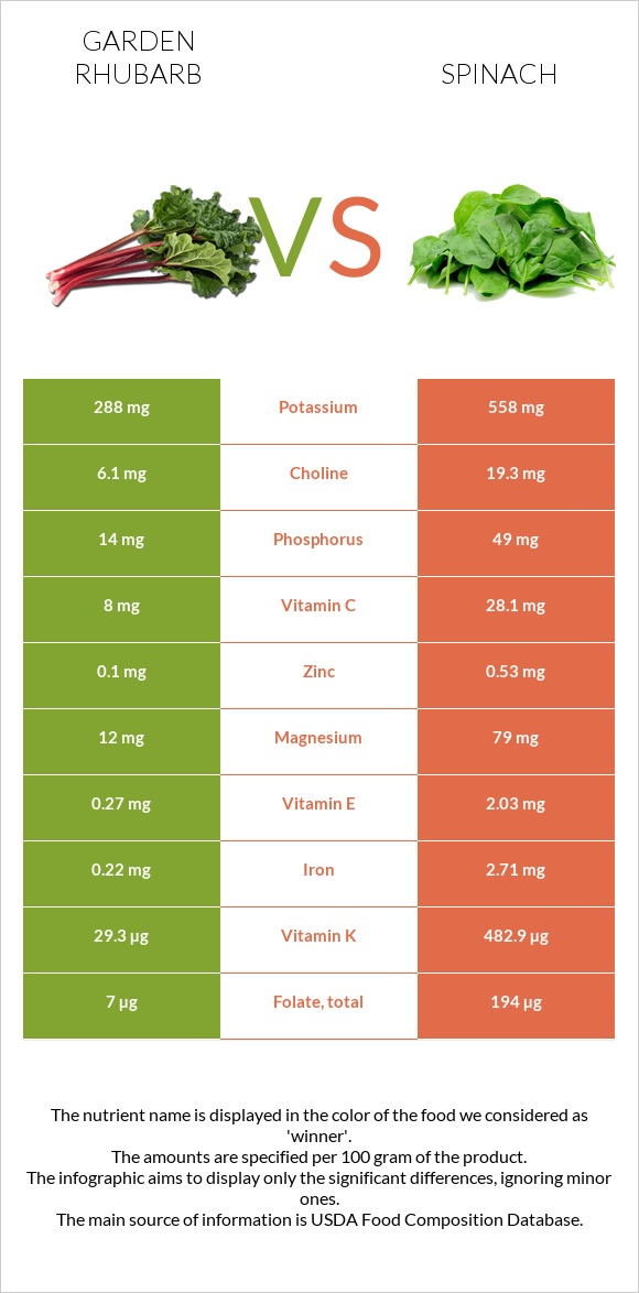 Garden rhubarb vs Spinach infographic