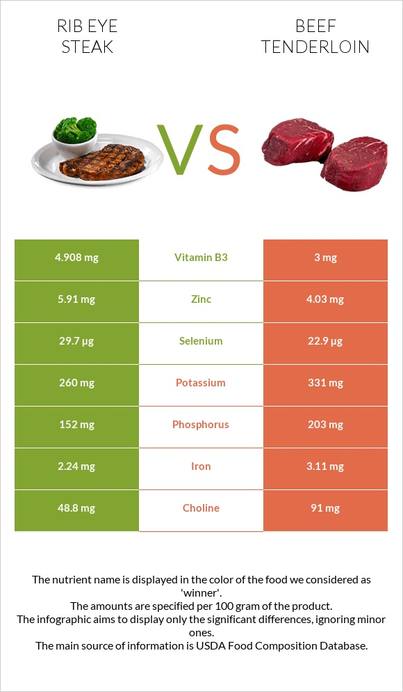 Rib eye steak vs Beef tenderloin infographic