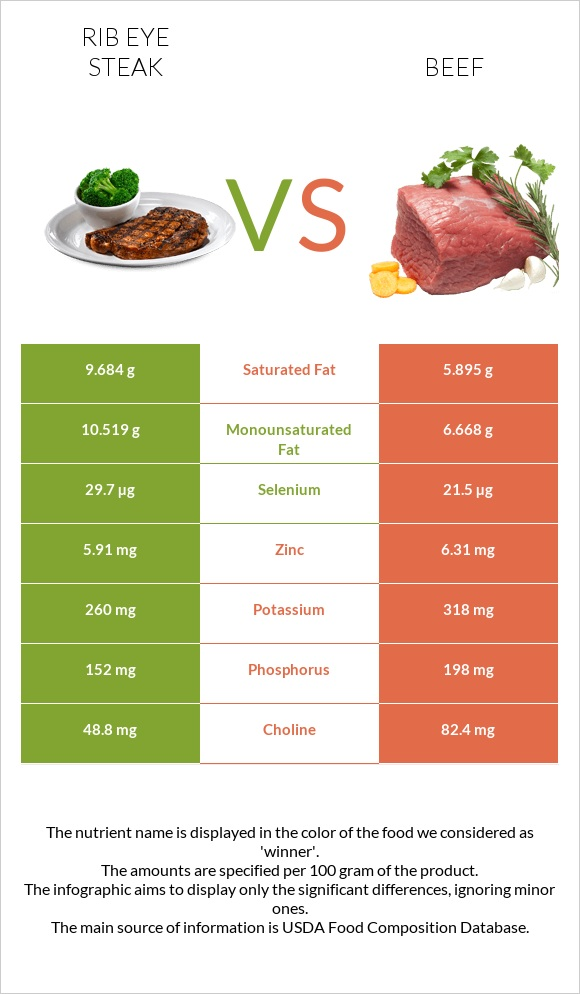 Rib eye steak vs Beef infographic
