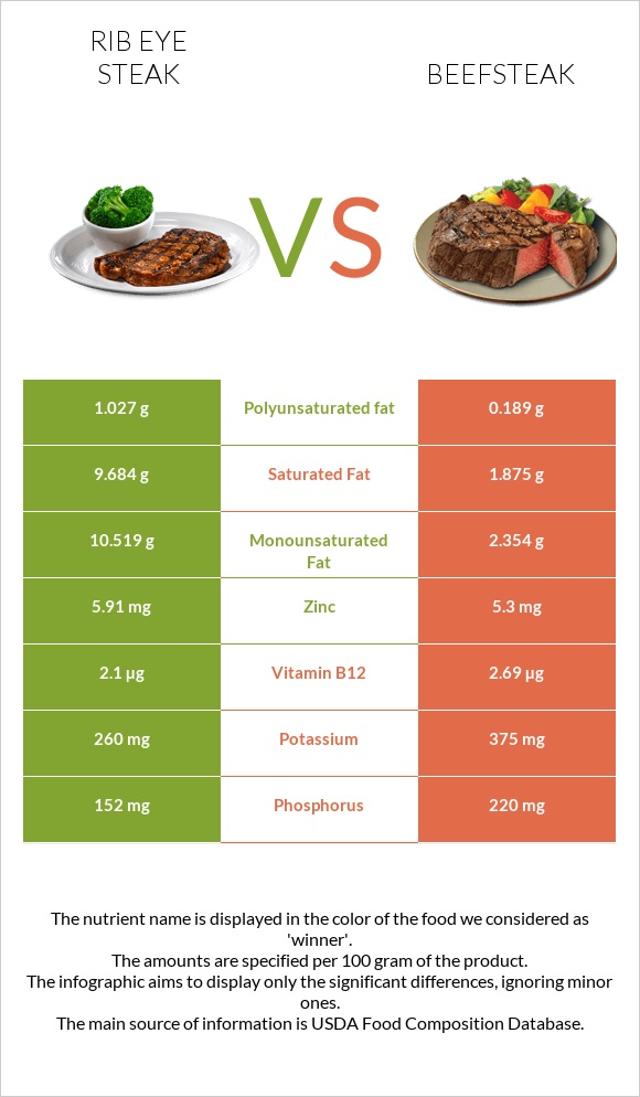 Rib eye steak vs Beefsteak infographic