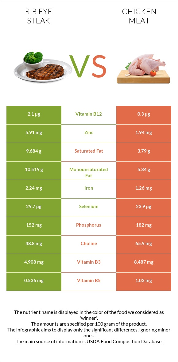 Rib eye steak vs Chicken meat infographic