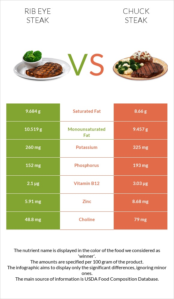 Rib eye steak vs Chuck steak infographic