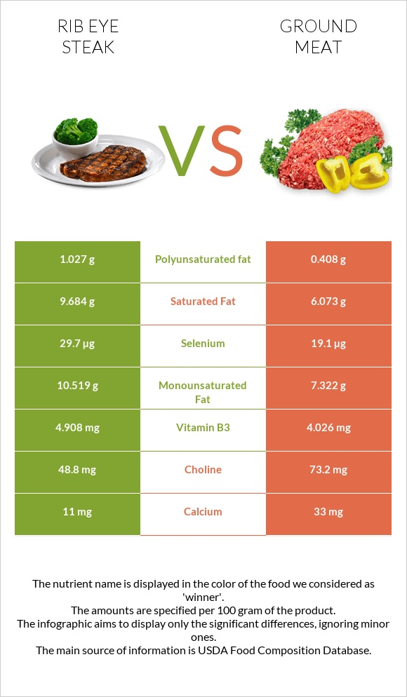 Rib eye steak vs Ground meat infographic