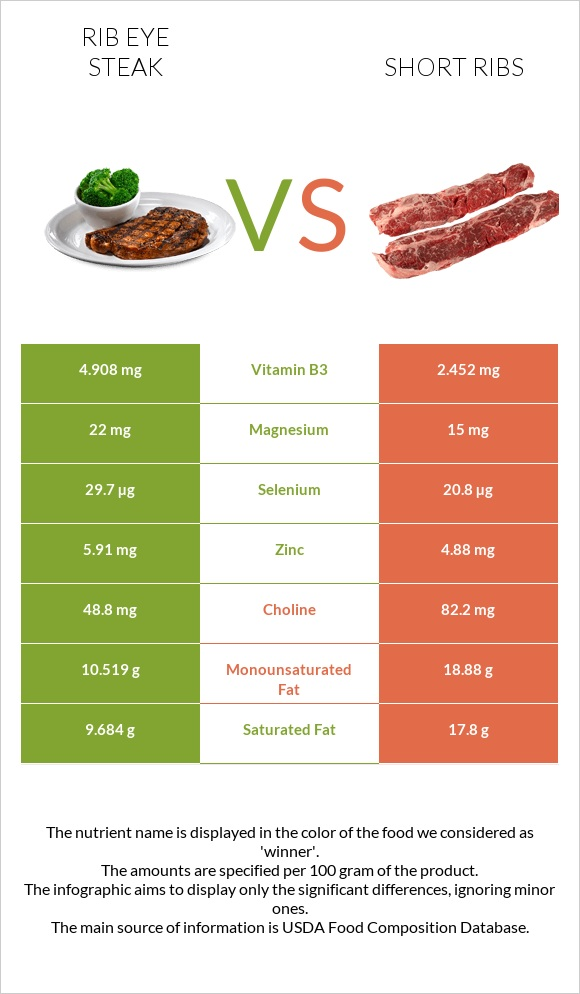 Rib eye steak vs Short ribs infographic
