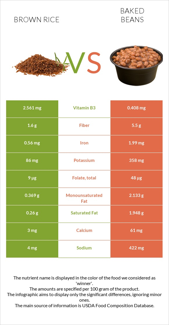 Brown rice vs Baked beans infographic