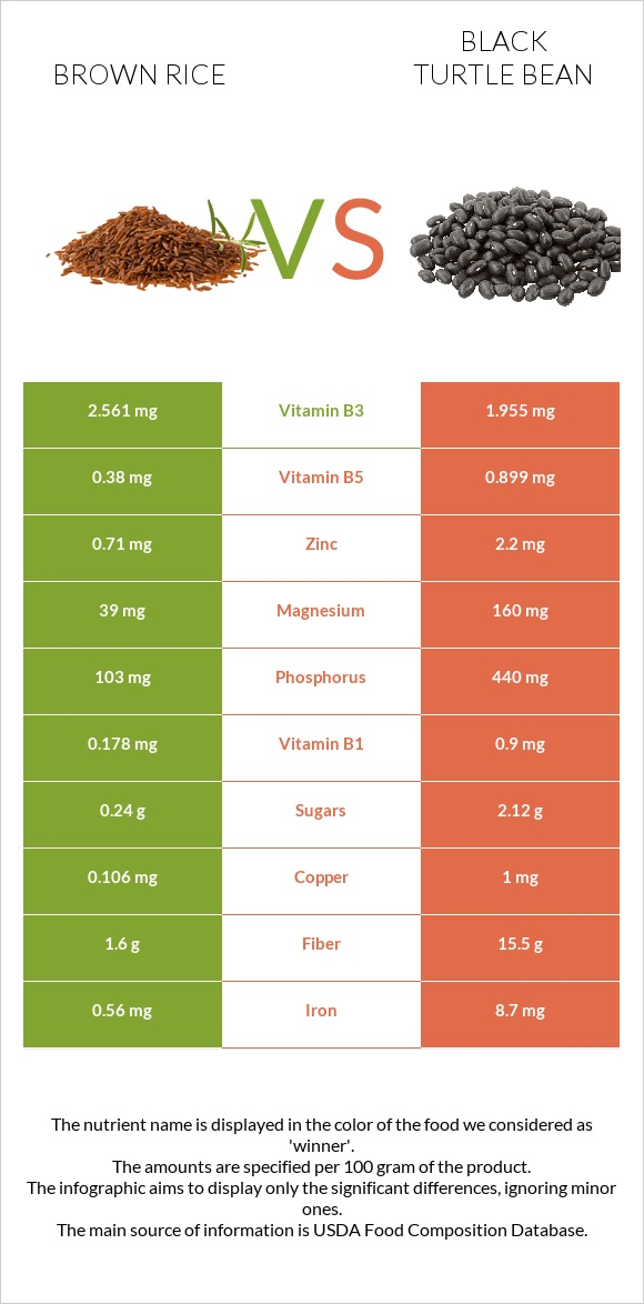 Brown rice vs Black turtle bean infographic