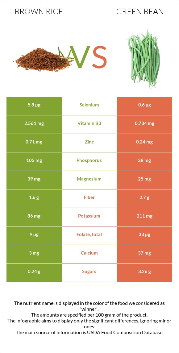 Brown rice vs Green bean infographic