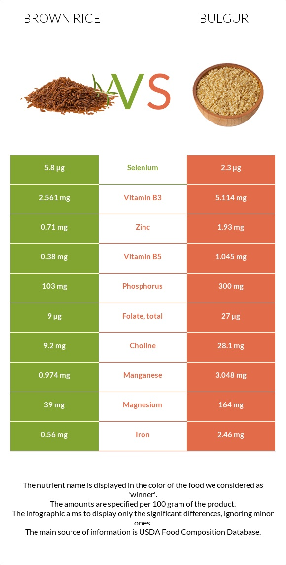 Brown rice vs Bulgur infographic