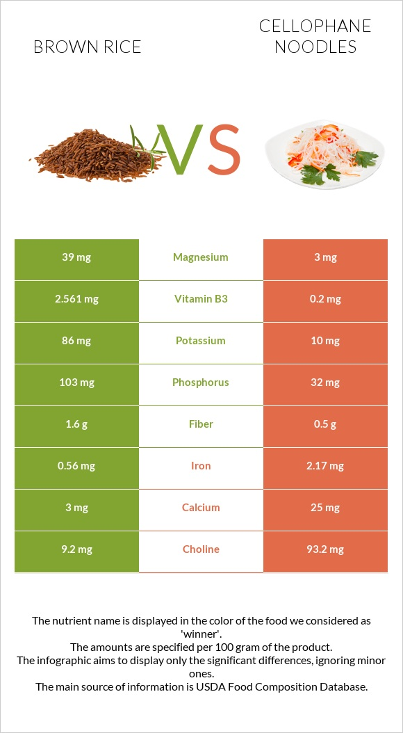 Brown rice vs Cellophane noodles infographic