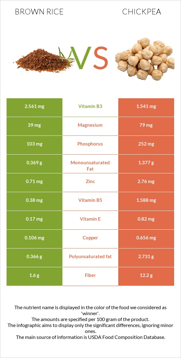 Brown rice vs Chickpea infographic