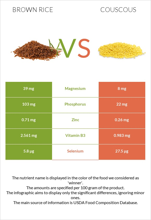 Brown rice vs Couscous infographic