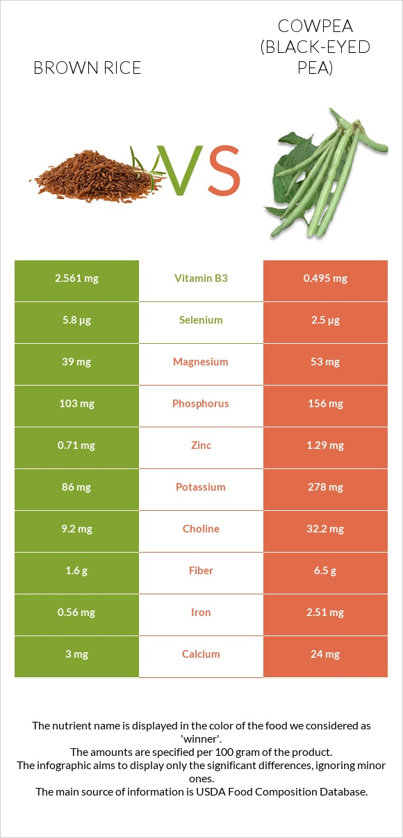 Brown rice vs Cowpea infographic