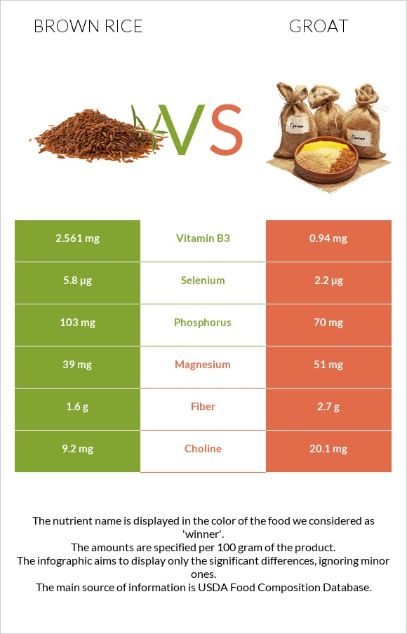 Brown rice vs Groat infographic