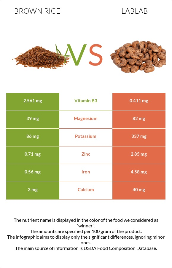 Brown rice vs Lablab infographic