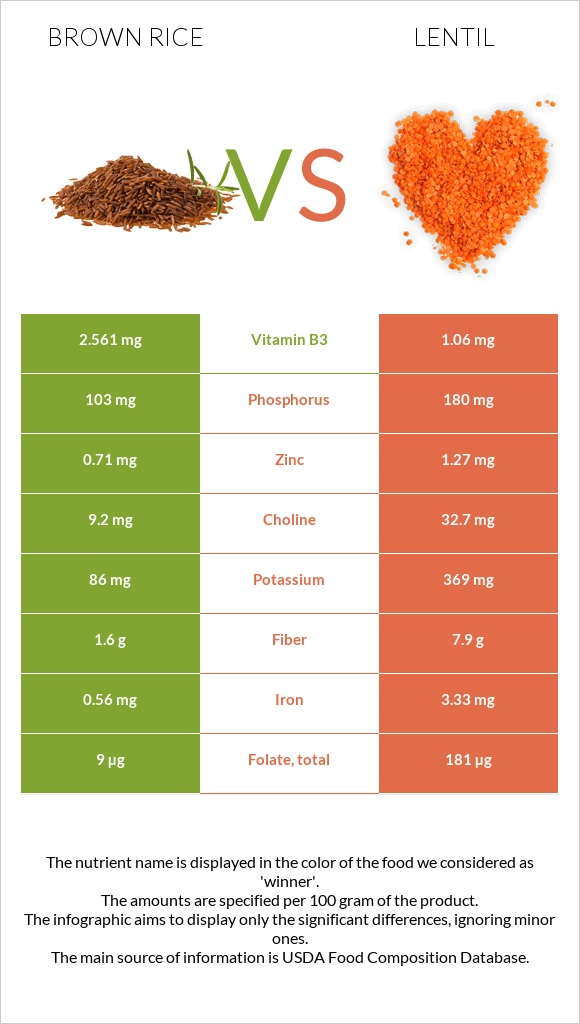 Brown rice vs Lentil infographic