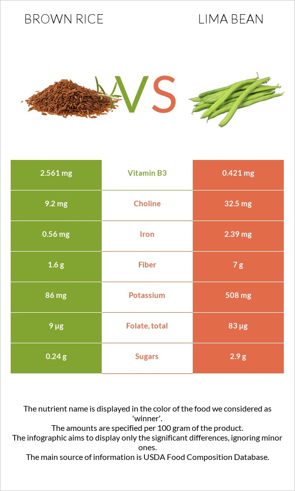 Brown rice vs Lima bean infographic