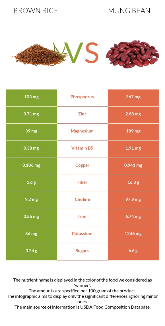 Brown rice vs Mung bean infographic