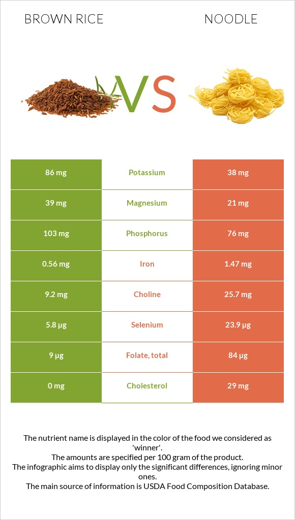 Brown rice vs Noodle infographic