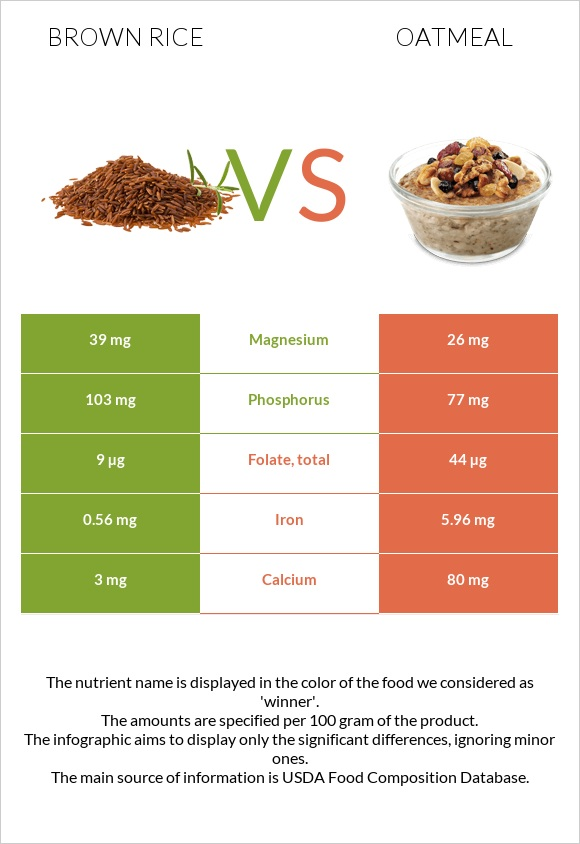Brown rice vs Oatmeal infographic