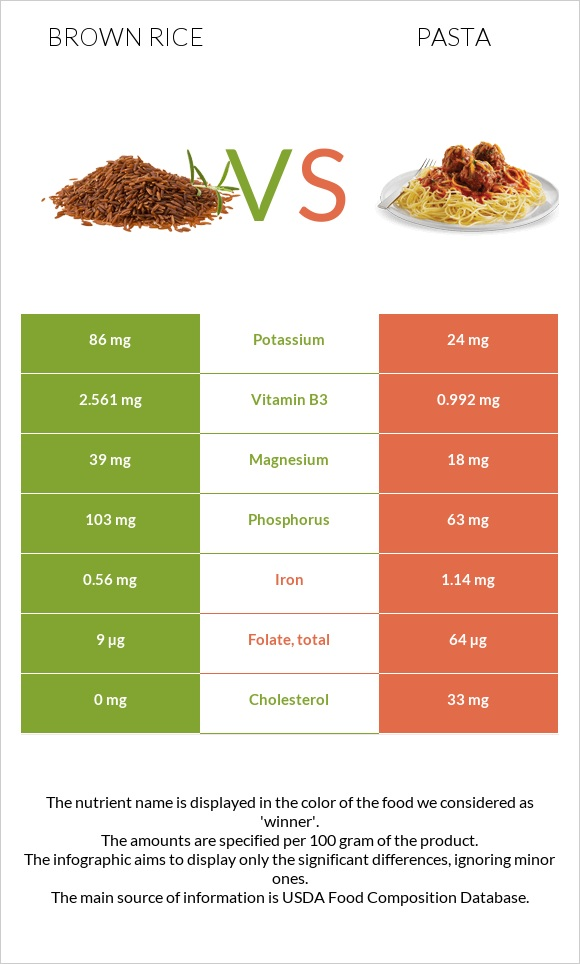 Brown rice vs Pasta infographic