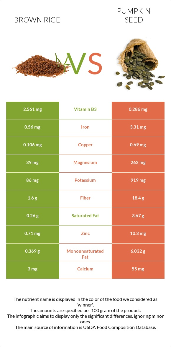 Brown rice vs Pumpkin seed infographic