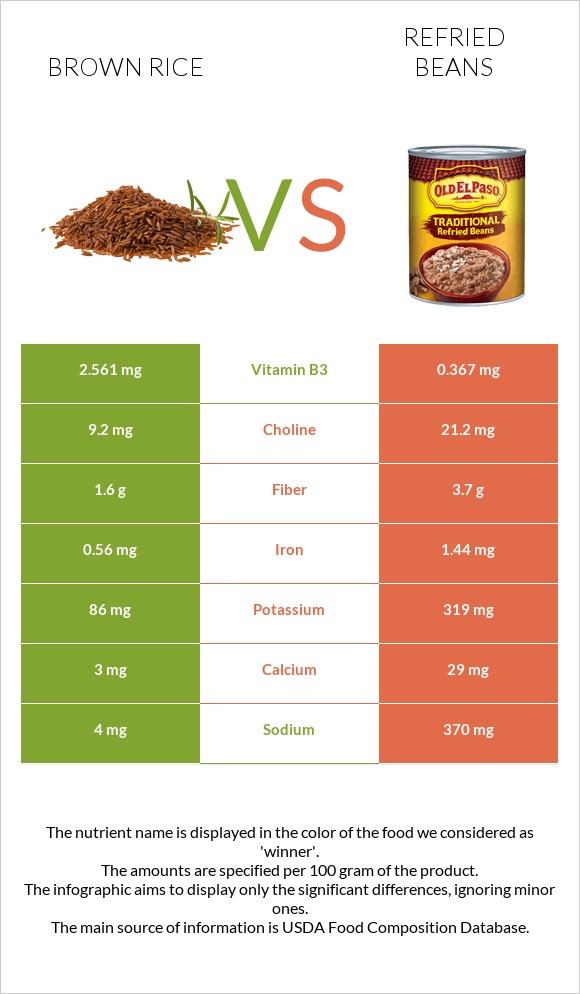 Brown rice vs Refried beans infographic