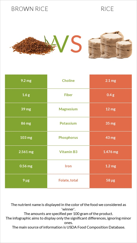 Brown rice vs Rice infographic