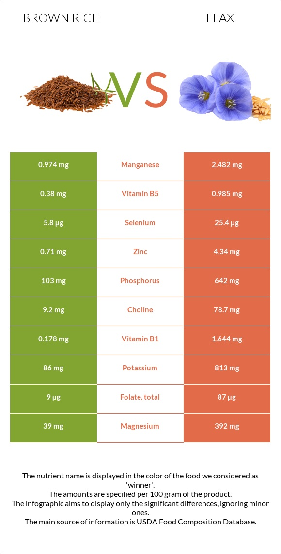 Brown rice vs Flax infographic