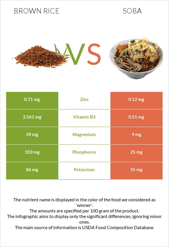 Brown rice vs Soba infographic