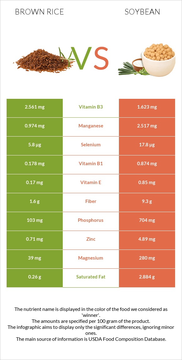 Brown rice vs Soybean infographic