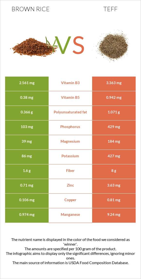 Brown rice vs Teff infographic