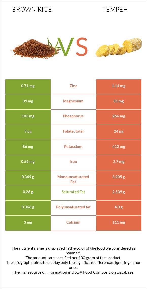 Brown rice vs Tempeh infographic