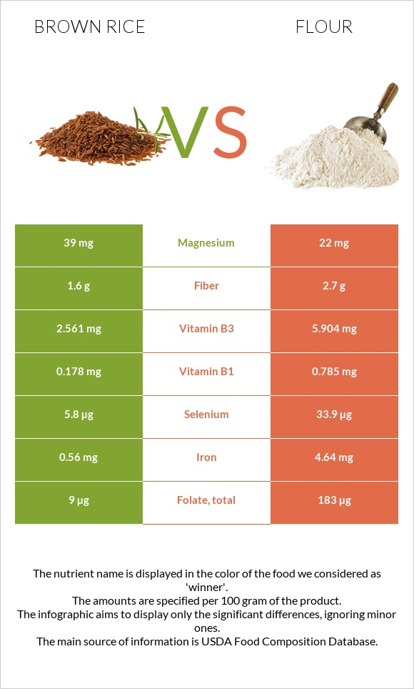 Brown rice vs Flour infographic