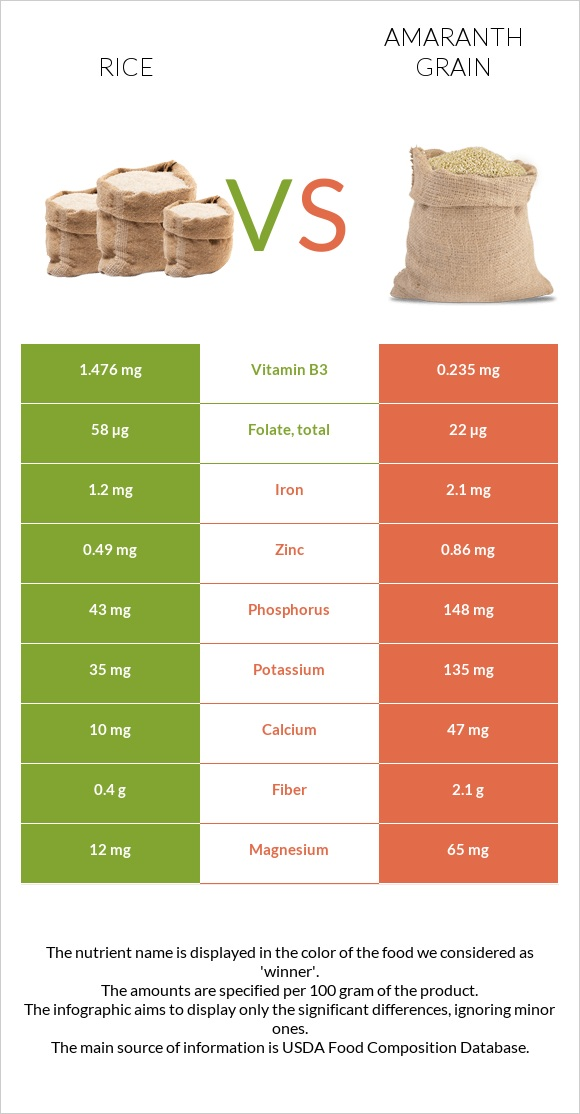 Rice vs Amaranth grain infographic