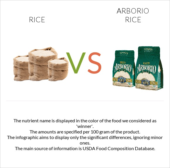 Rice vs Arborio rice infographic