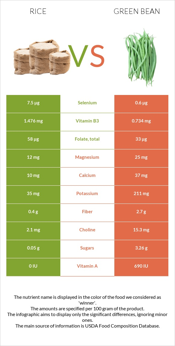 Rice vs Green bean infographic