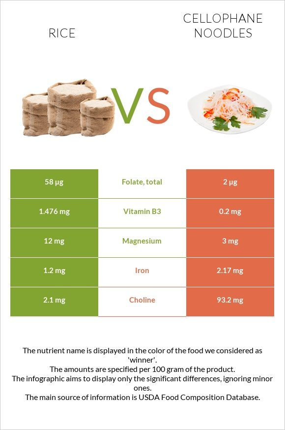 Rice vs Cellophane noodles infographic