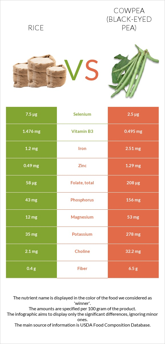 Rice vs Cowpea (Black-eyed pea) infographic