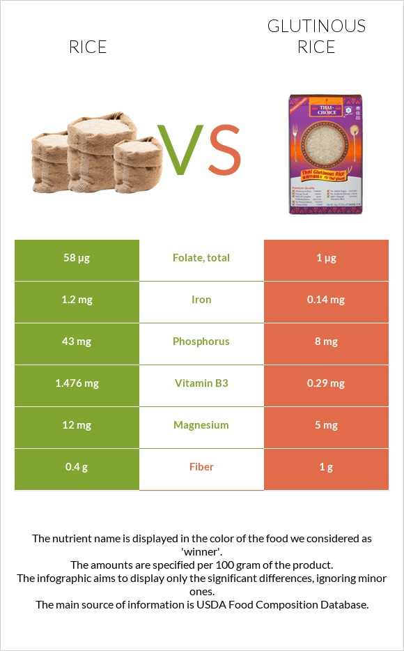 Rice vs Glutinous rice infographic