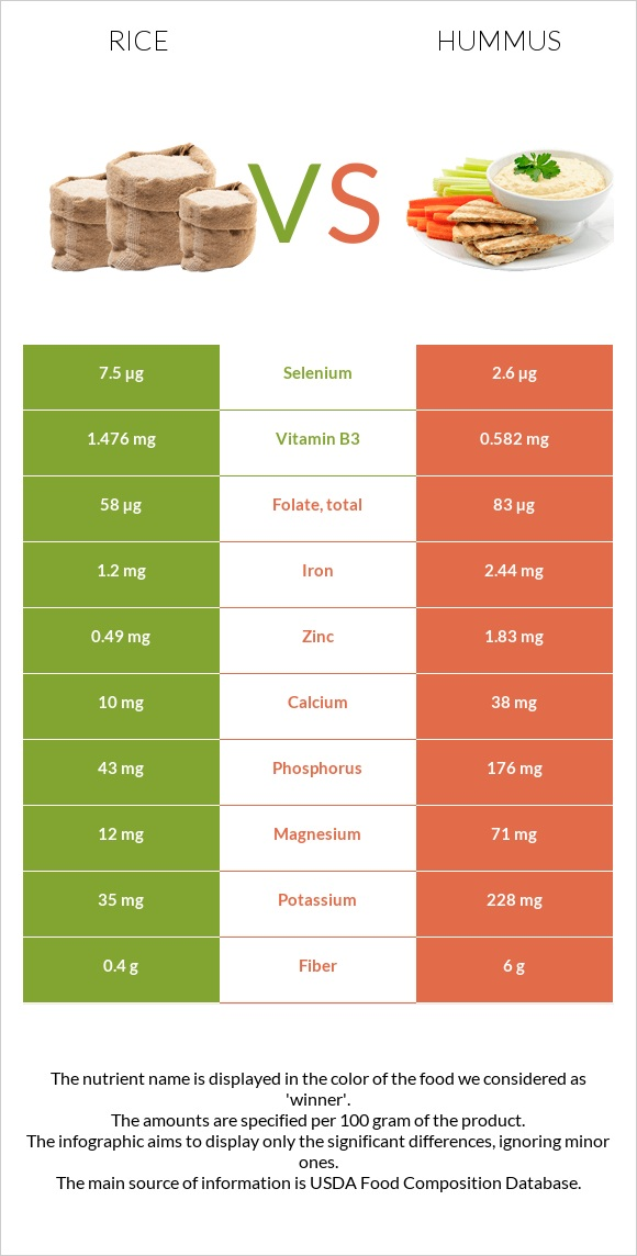 Rice vs Hummus infographic