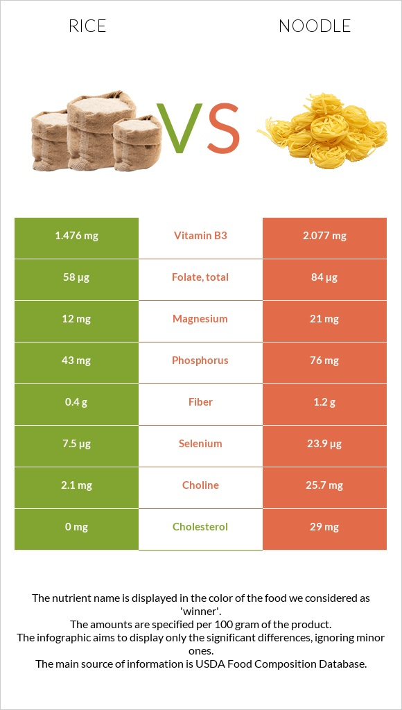 Rice vs Noodle infographic