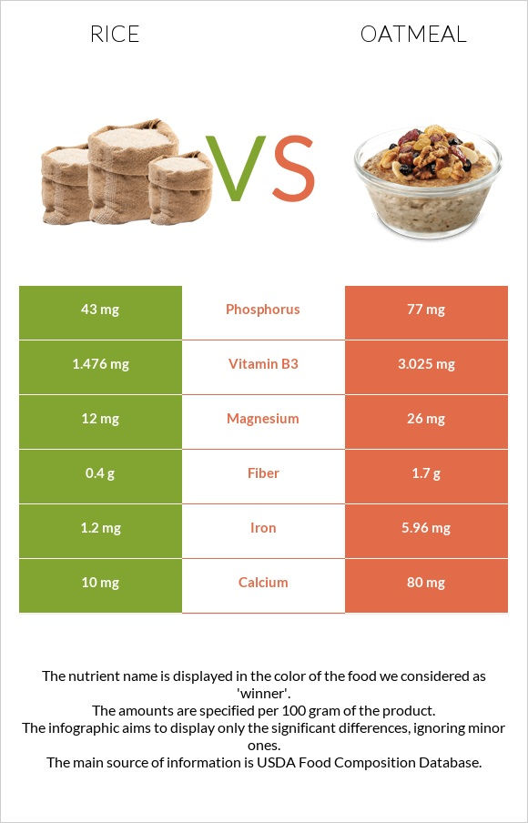 Rice vs Oatmeal infographic