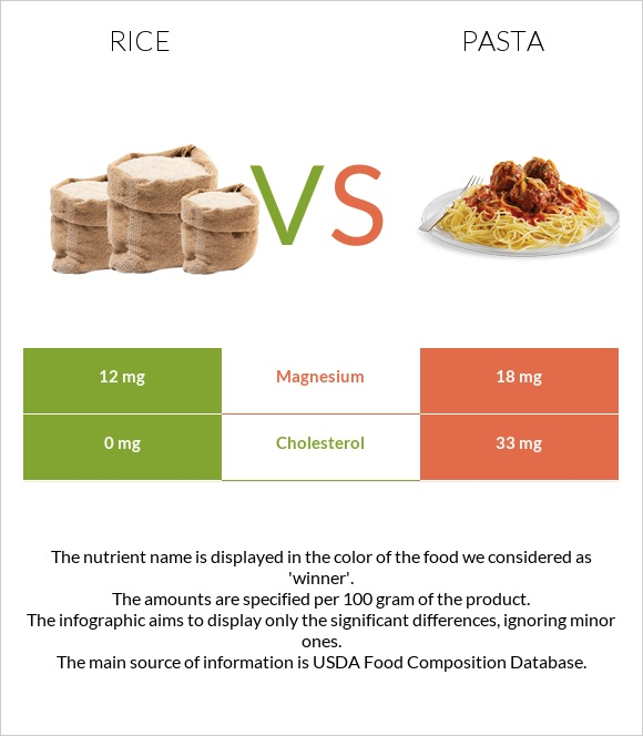 Rice vs Pasta infographic