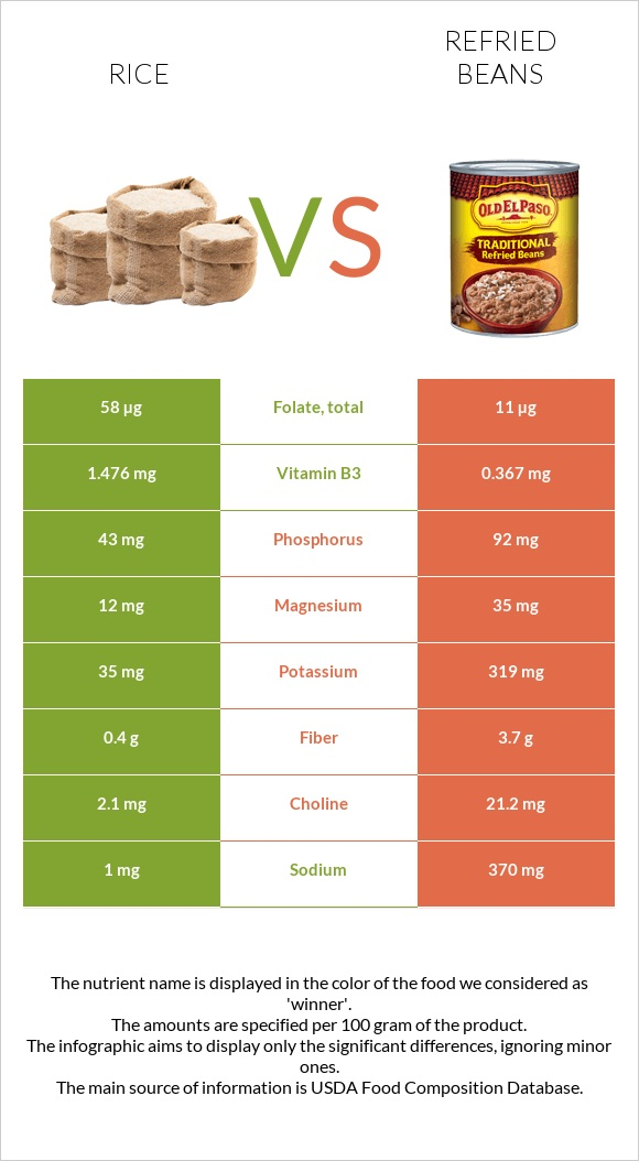Rice vs Refried beans infographic