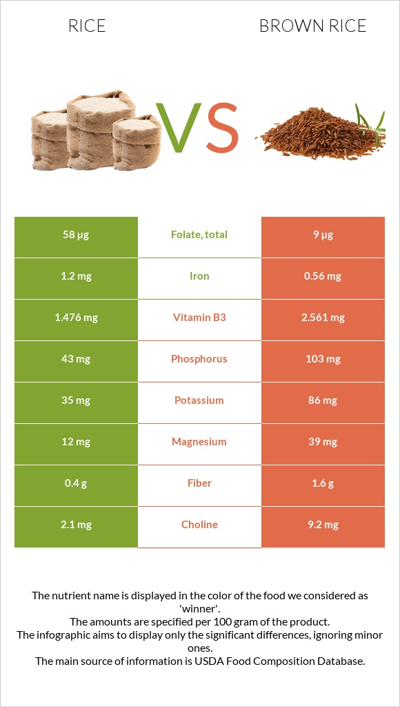 Rice vs Brown rice infographic