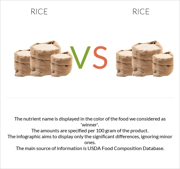 Rice vs Rice infographic