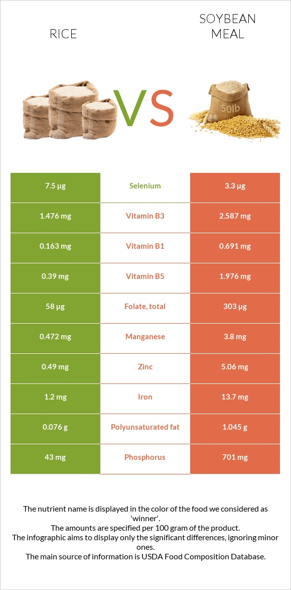 Rice vs Soybean meal infographic