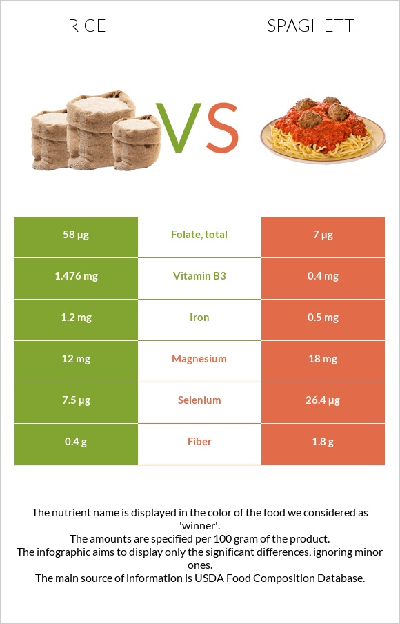 Rice vs Spaghetti infographic