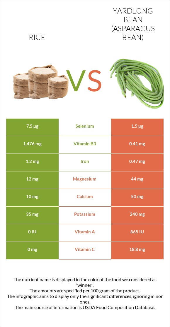 Rice vs Yardlong bean infographic