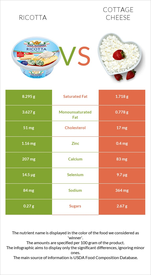 Ricotta vs Cottage cheese infographic